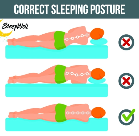 Proper Spine Alignment at Sleep Well